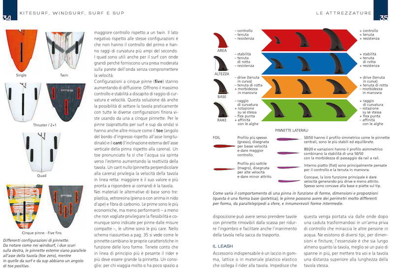 Manuale Kitesurf Windsurf Surf e Sup attrezzature