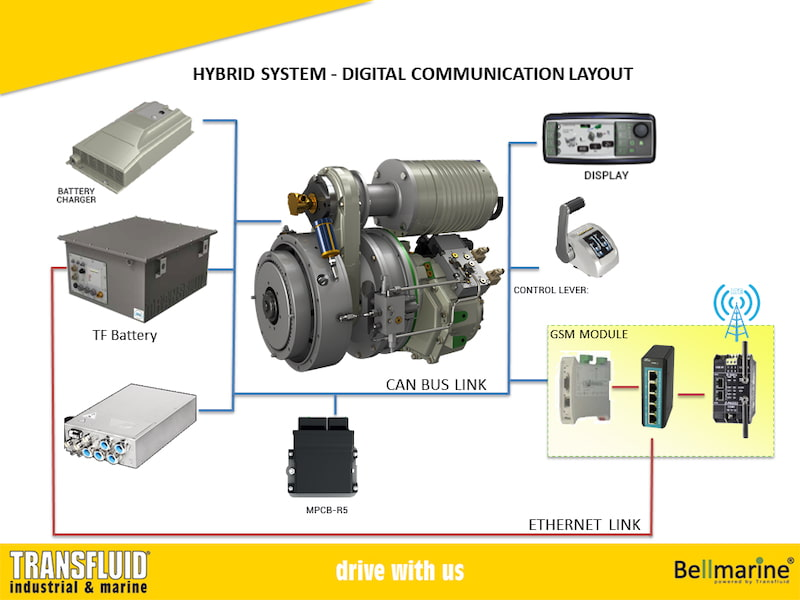 Marine Hybrid System Comunication rev2